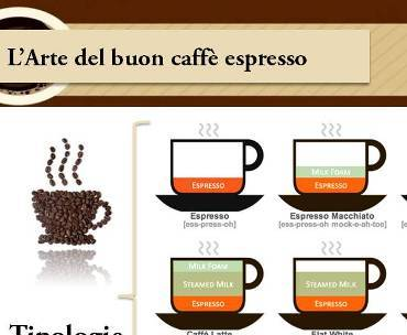 Come preparare il caffè espresso