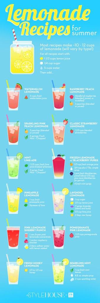 come preparare la limonata infografica