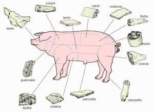 taglio carne maiale